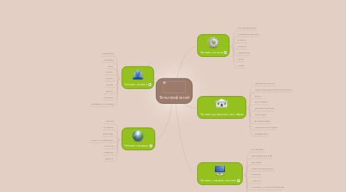 Mind Map: Типы профессий