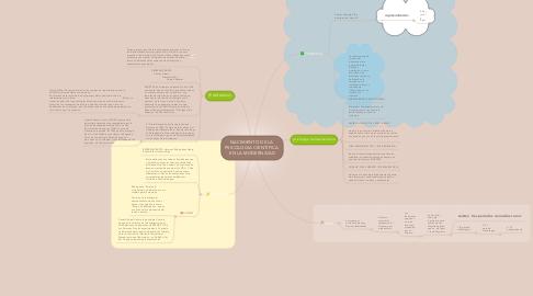 Mind Map: NACIMIENTO DE LA PSICOLOGIA CIENTÍFICA EN LA MODERNIDAD