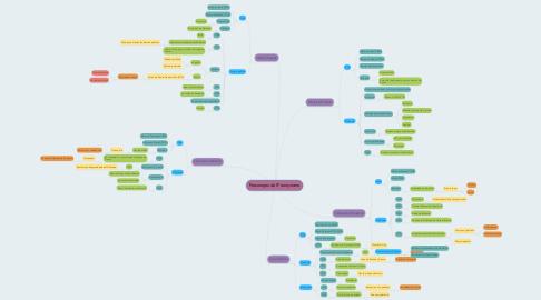 Mind Map: Personajes del Franquismo