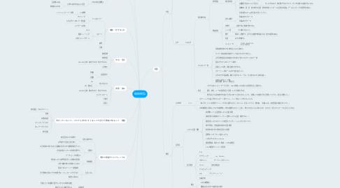 Mind Map: 和田昭弘
