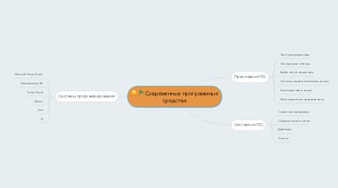Mind Map: Современные программные средства