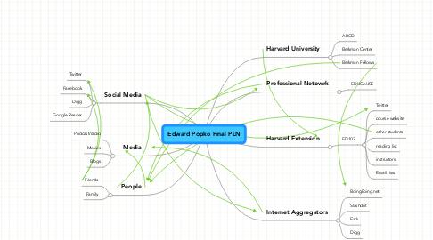 Mind Map: Edward Popko Final PLN