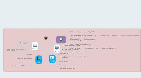 Mind Map: Інтернет-технології