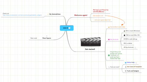 Mind Map: Unit 4