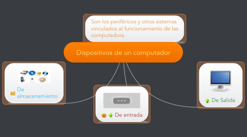 Mind Map: Dispositivos de un computador