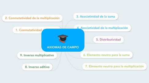 Mind Map: AXIOMAS DE CAMPO