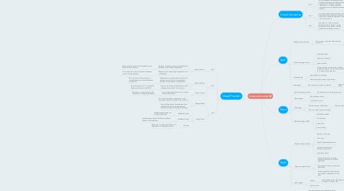 Mind Map: Compare & Contrast