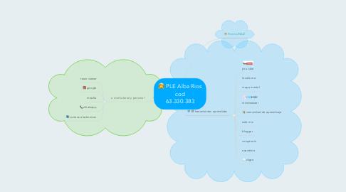 Mind Map: PLE Alba Rios cod 63.330.383