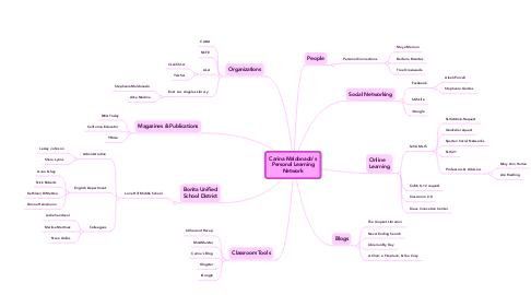 Mind Map: Carina Maldonado