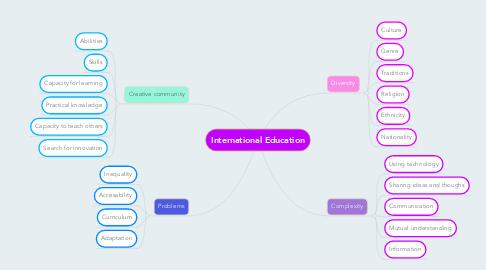 Mind Map: International Education
