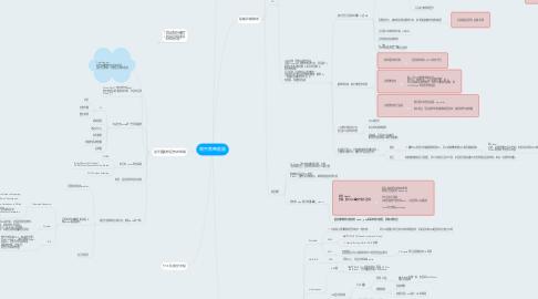 Mind Map: 開發策略藍圖