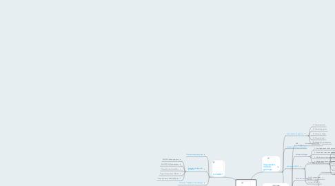Mind Map: Concevoir  une FOAD
