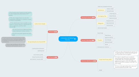 Mind Map: Information & Network Security
