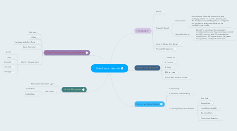 Mind Map: Unix/Linux Internals