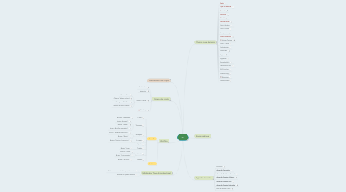Mind Map: Jira