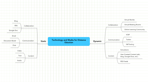 Mind Map: Technology and Media for Distance Eduction