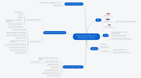 Mind Map: eTwinning TeacherEd, year 2:  Best practices.. 2015-16