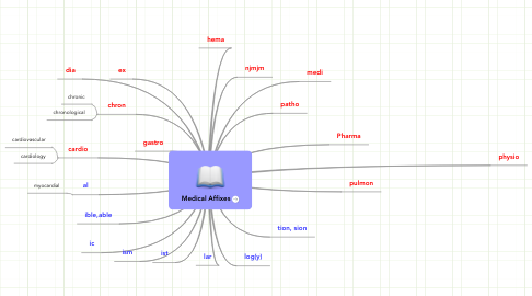 Mind Map: Medical Affixes