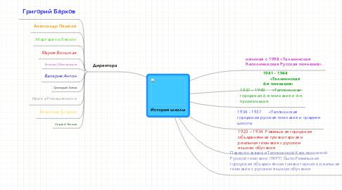Mind Map: История школы