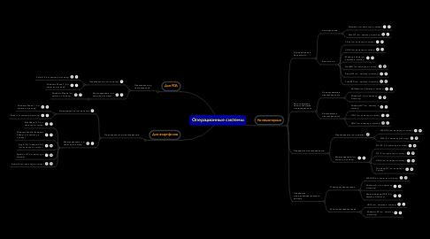 Mind Map: Операционные системы