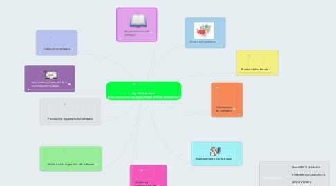Mind Map: Ing. Del Software : http://www.cc.uah.es/drg/b/HispaSWEBOK.Borrador.pdf