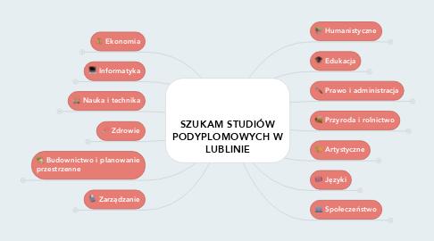 Mind Map: SZUKAM STUDIÓWPODYPLOMOWYCH WLUBLINIE
