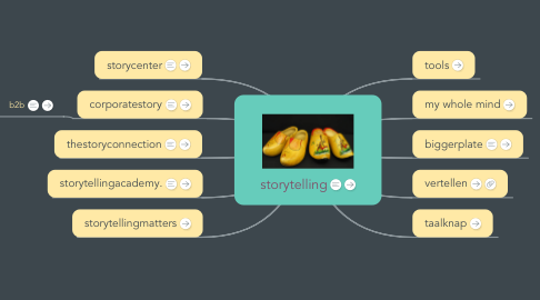 Mind Map: storytelling