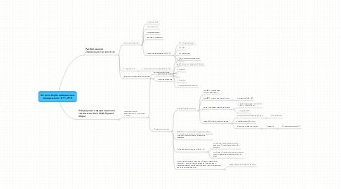 Mind Map: Встреча Клуба кибернетики менеджмента 19.11.2010