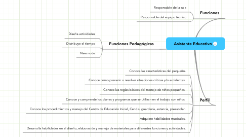 Mind Map: Asistente Educativo