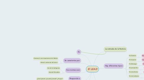 Mind Map: El LEAD