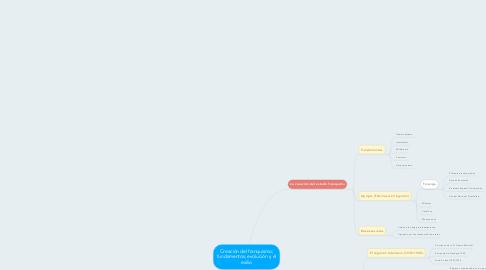 Mind Map: Creación del franquismo; fundamentos, evolución y el exilio