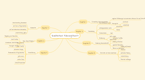 Mind Map: Shackletons Führungskunst