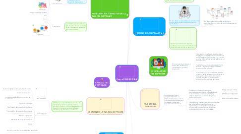 Mind Map: Copy of SWEBOK
