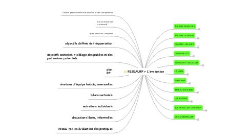 Mind Map: RESEAURP > L'évaluation