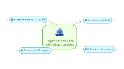 Mind Map: Regras Afiliados The Rainmakers Academy