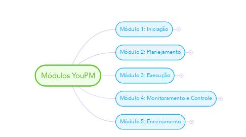 Mind Map: Módulos YouPM
