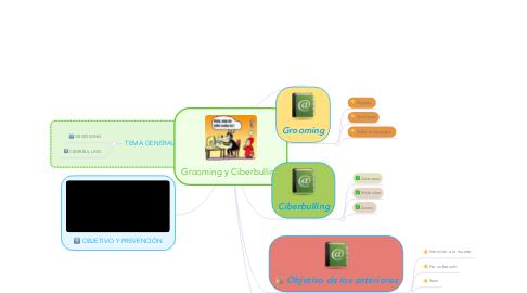 Mind Map: Grooming y Ciberbulling