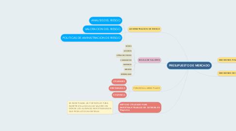 Mind Map: PRESUPUESTO DE MERCADO