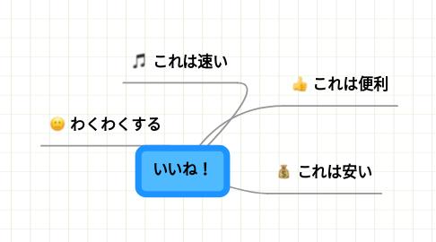 Mind Map: いいね!