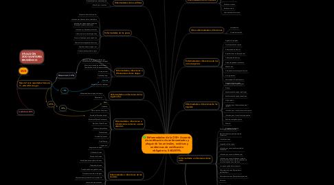 Mind Map: Enfermedades de la OIE+ Acuerdo de notificación de enfermedades y plagas de los animales, exóticas y endémicas de notificación obligatoria, SAGARPA.