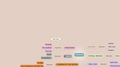Mind Map: TOM SAWYER