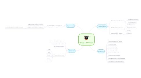 Mind Map: Blogs / Bitácoras