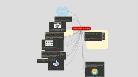 Mind Map: Dispositivos del computador