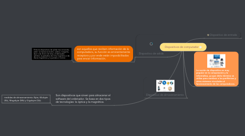 Mind Map: Dispositivos de computador