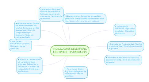 Mind Map: INDICADORES DESEMPEÑO CENTRO DE DISTRIBUCION