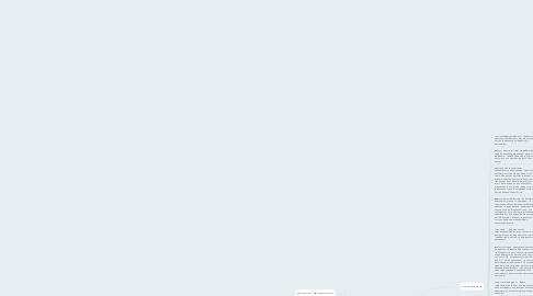 Mind Map: Праграмное обеспечение