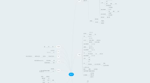 Mind Map: 야유회