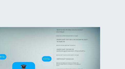 Mind Map: Куда пойти учиться? (профориентация)