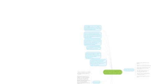 Mind Map: Воспитательное мероприятие посвященное Л. Н. Толстому