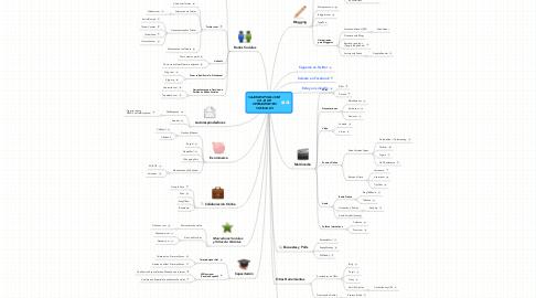 Mind Map: VAARGENTINA.COMCAJA DEHERRAMIENTASVIRTUALES